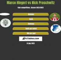 Marco Hingerl vs Nick Proschwitz h2h player stats