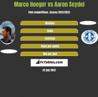 Marco Hoeger vs Aaron Seydel h2h player stats