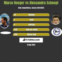 Marco Hoeger vs Alessandro Schoepf h2h player stats