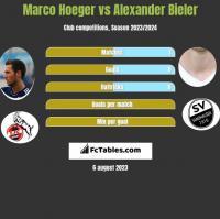 Marco Hoeger vs Alexander Bieler h2h player stats
