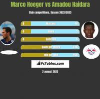 Marco Hoeger vs Amadou Haidara h2h player stats