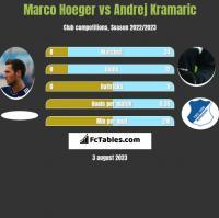 Marco Hoeger vs Andrej Kramaric h2h player stats