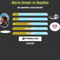 Marco Hoeger vs Angelino h2h player stats