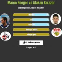 Marco Hoeger vs Atakan Karazor h2h player stats