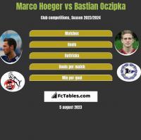 Marco Hoeger vs Bastian Oczipka h2h player stats