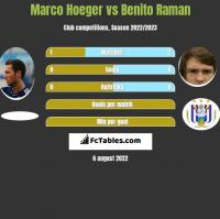 Marco Hoeger vs Benito Raman h2h player stats