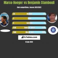 Marco Hoeger vs Benjamin Stambouli h2h player stats