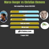 Marco Hoeger vs Christian Clemens h2h player stats
