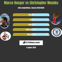Marco Hoeger vs Christopher Nkunku h2h player stats