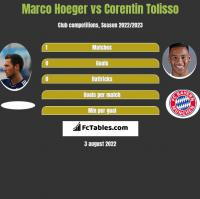 Marco Hoeger vs Corentin Tolisso h2h player stats