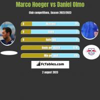Marco Hoeger vs Daniel Olmo h2h player stats