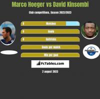Marco Hoeger vs David Kinsombi h2h player stats