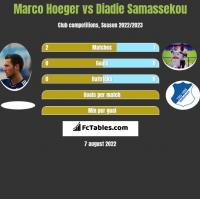 Marco Hoeger vs Diadie Samassekou h2h player stats