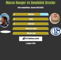 Marco Hoeger vs Dominick Drexler h2h player stats