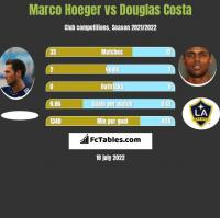 Marco Hoeger vs Douglas Costa h2h player stats