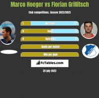 Marco Hoeger vs Florian Grillitsch h2h player stats