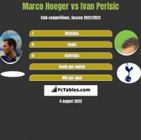 Marco Hoeger vs Ivan Perisić h2h player stats