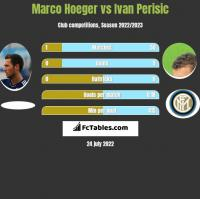 Marco Hoeger vs Ivan Perisic h2h player stats