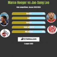 Marco Hoeger vs Jae-Sung Lee h2h player stats