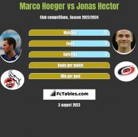 Marco Hoeger vs Jonas Hector h2h player stats