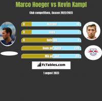 Marco Hoeger vs Kevin Kampl h2h player stats