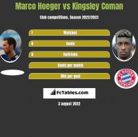 Marco Hoeger vs Kingsley Coman h2h player stats