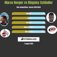 Marco Hoeger vs Kingsley Schindler h2h player stats