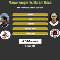 Marco Hoeger vs Marcel Risse h2h player stats