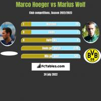 Marco Hoeger vs Marius Wolf h2h player stats