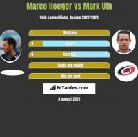 Marco Hoeger vs Mark Uth h2h player stats