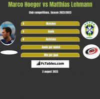 Marco Hoeger vs Matthias Lehmann h2h player stats
