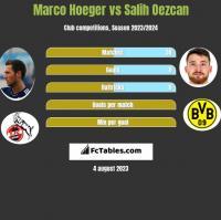 Marco Hoeger vs Salih Oezcan h2h player stats