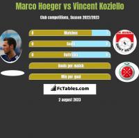 Marco Hoeger vs Vincent Koziello h2h player stats