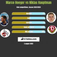 Marco Hoeger vs Niklas Hauptman h2h player stats