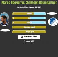 Marco Hoeger vs Christoph Baumgartner h2h player stats