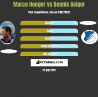 Marco Hoeger vs Dennis Geiger h2h player stats