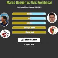 Marco Hoeger vs Elvis Rexhbecaj h2h player stats