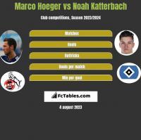 Marco Hoeger vs Noah Katterbach h2h player stats