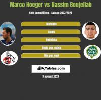 Marco Hoeger vs Nassim Boujellab h2h player stats