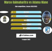 Marco Ilaimaharitra vs Adama Niane h2h player stats