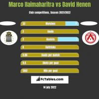 Marco Ilaimaharitra vs David Henen h2h player stats