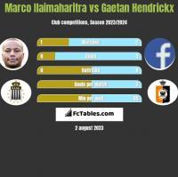 Marco Ilaimaharitra vs Gaetan Hendrickx h2h player stats