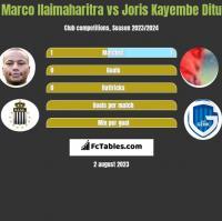 Marco Ilaimaharitra vs Joris Kayembe Ditu h2h player stats