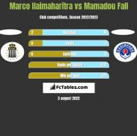 Marco Ilaimaharitra vs Mamadou Fall h2h player stats