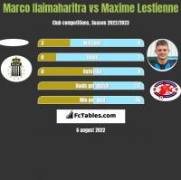 Marco Ilaimaharitra vs Maxime Lestienne h2h player stats