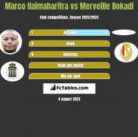 Marco Ilaimaharitra vs Merveille Bokadi h2h player stats