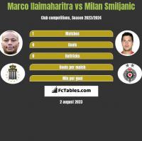 Marco Ilaimaharitra vs Milan Smiljanic h2h player stats