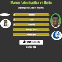 Marco Ilaimaharitra vs Nurio h2h player stats