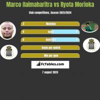 Marco Ilaimaharitra vs Ryota Morioka h2h player stats