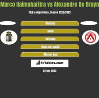 Marco Ilaimaharitra vs Alexandre De Bruyn h2h player stats